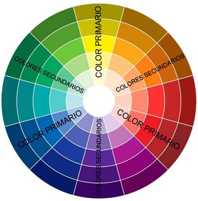 Learn to use the chromatic wheel to choose the right colors to paint your home